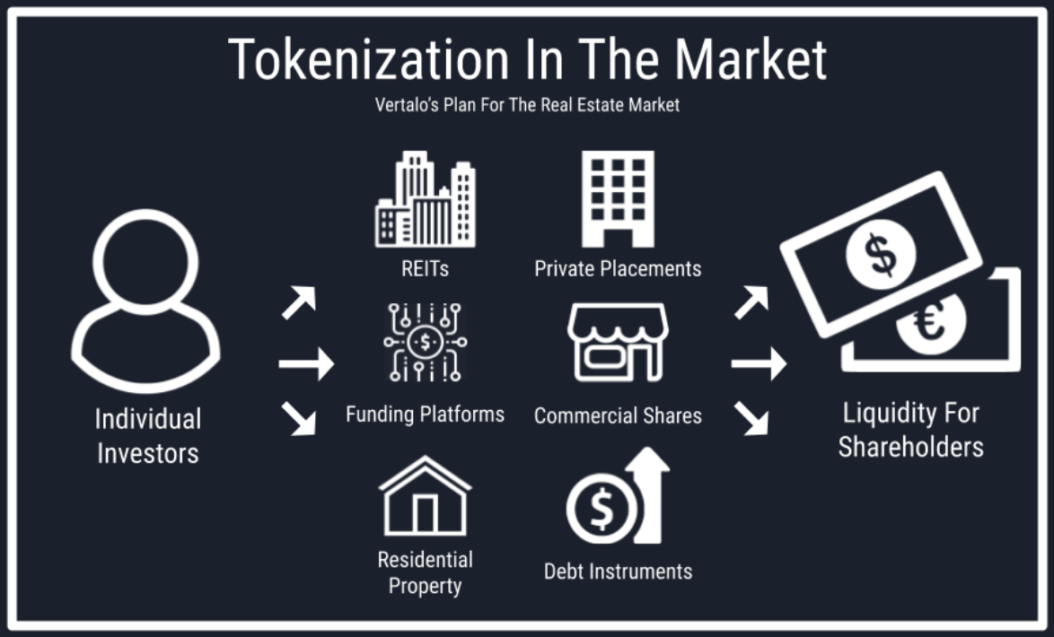 Tokenization Can Optimize Markets